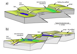 Figure 1. Schematic illustration of the effects of tectonic activity creating landscape features illustrated by examples in this paper.