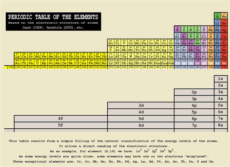 Periodic table of the elements janet form urtaz Image collections