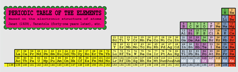 Periodic table of the elements janet form check also a pdf version and an eps version of this simplified table urtaz